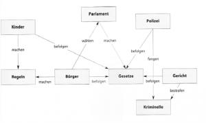 Concept Map_Politische Bildung