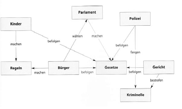 Concept Maps Forschen Im Praxissemester