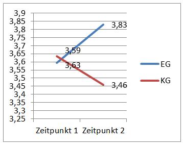 Diagramm 10