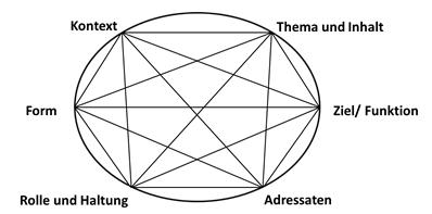 Diagramm 13