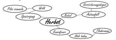 Diagramm 14