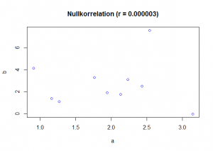 Nullkorrelation