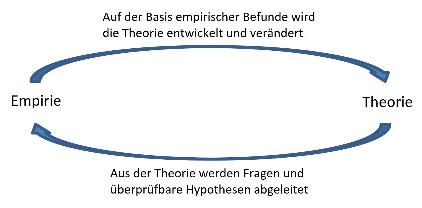 Empirie-Theorie