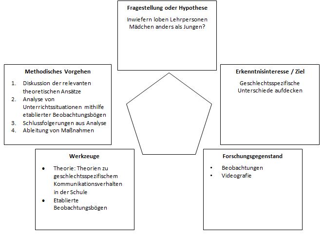 Planung | Forschen im Praxissemester