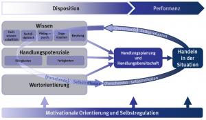 Modell zur Beschreibung von Kompetenzen in Anlehnung an Baumert und Kunter (2006) sowie von Fröhlich-Gildhoff, Nentwig- Gesemann und Pietsch (2011)