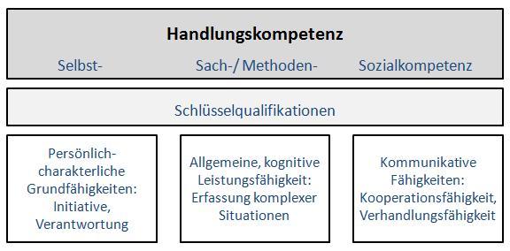reetz_ kompetenzmodell - Schlusselqualifikationen Beispiele