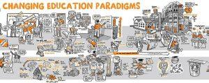 Im Bild wird das klassische Verständnis von Bildung erläutert und die Veränderungen aufgezeigt, die ein neues Verständnis von Erziehung und Bildung implizieren